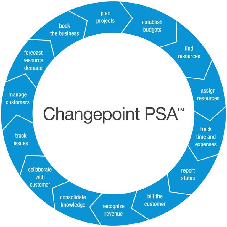 CP PSAQ Process Cycle