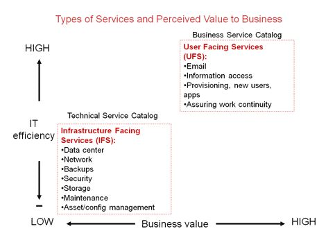 PMG Value of Services IT vs Business